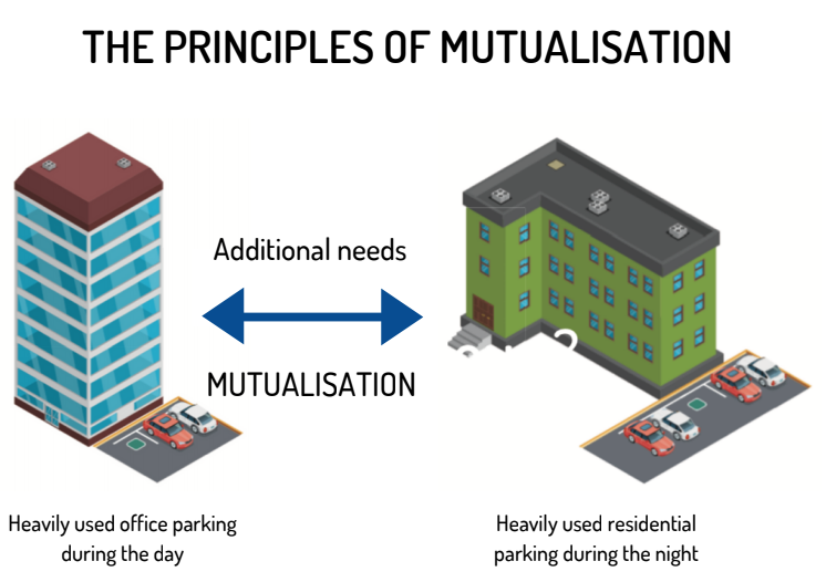 the principle of mutualisation