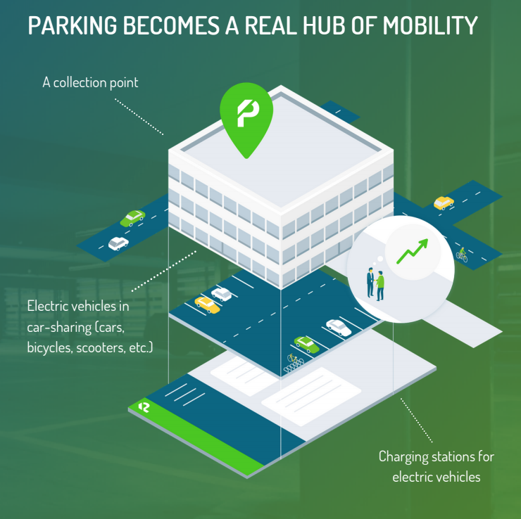 Parking as hub of mobility