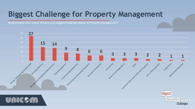 biggest-property-management-challenges-10-638